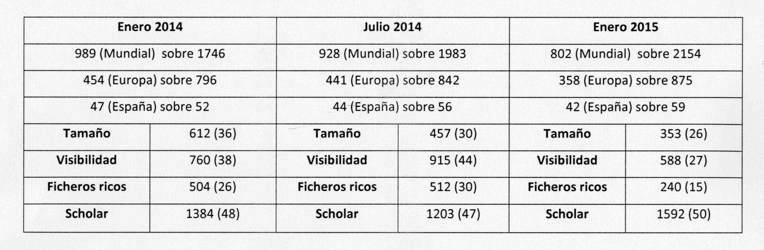 CEU Repositorio Institucional en el Ranking Web de Repositorios Enero 2015