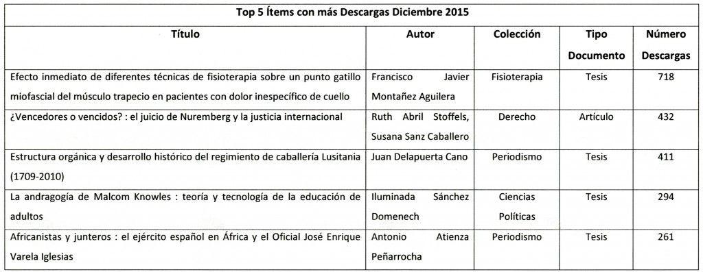 Top 5 Ítems con más Descargas Diciembre 2015