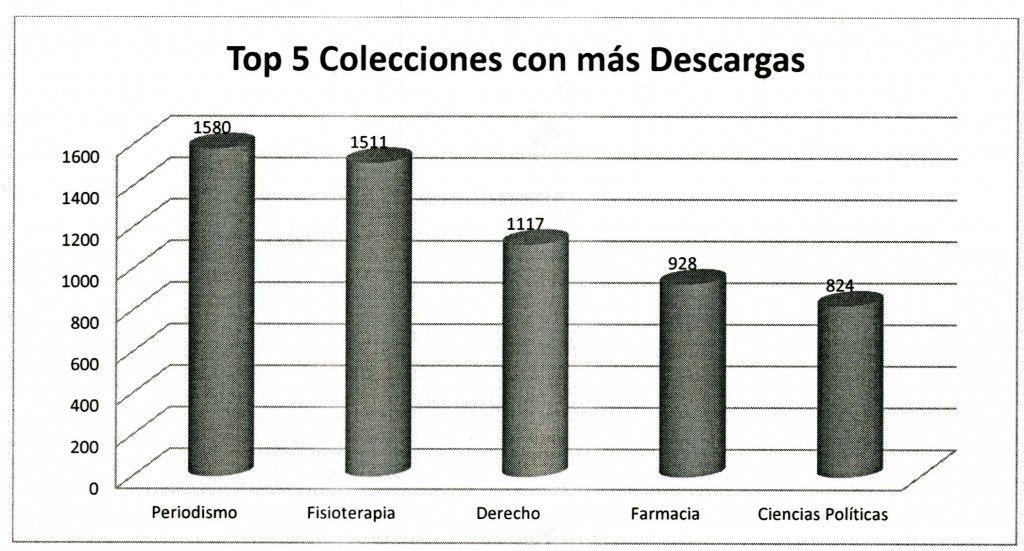 Top 5 Colecciones con más Descargas