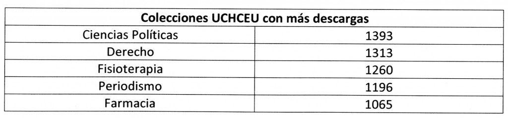 Colecciones UCHCEU con más descargas001