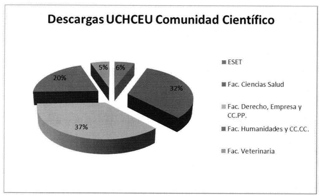 Descargas UCHCEU Comunidad Científico001