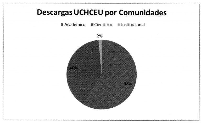 Estadísticas CEU Repositorio Institucional Marzo 2016