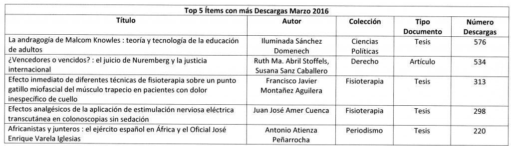 Top 5 ítems con más Descargas Marzo 2016002