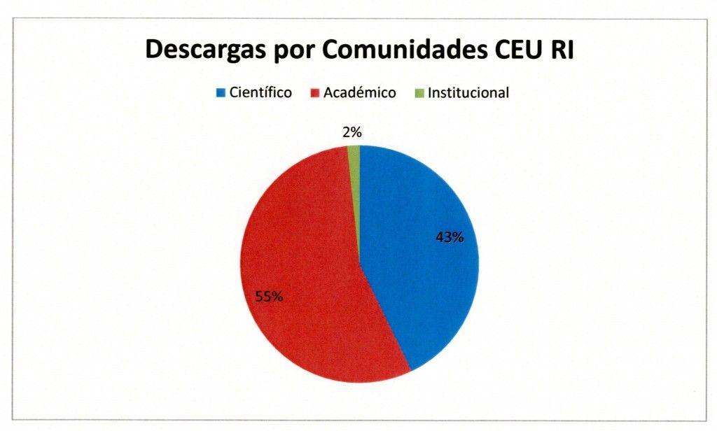 Descargas Comunidades CEU RI001