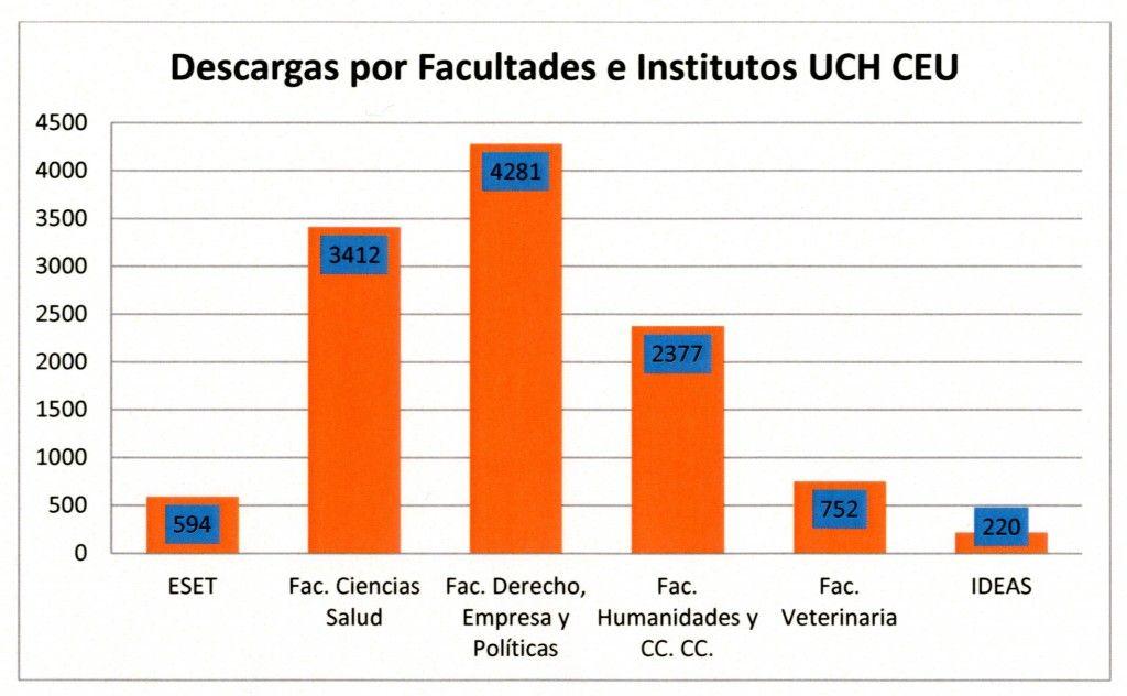 Descargas Facultades CEU RI001