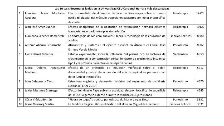las-10-tesis-doctorales-leidas-en-la-universidad-ceu-cardenal-herrera-mas-descargadas
