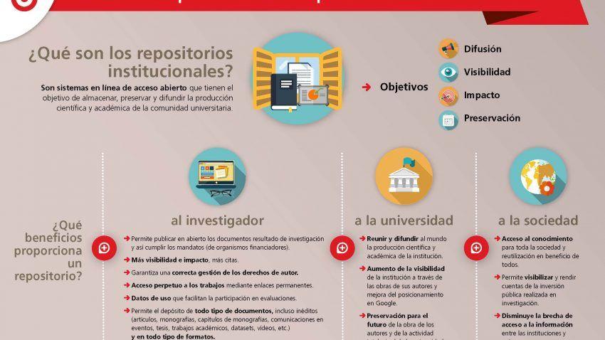 Beneficios de publicar en los repositorios institucionales