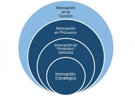 Tipos de Innovación