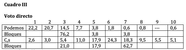 datos demoscópicos