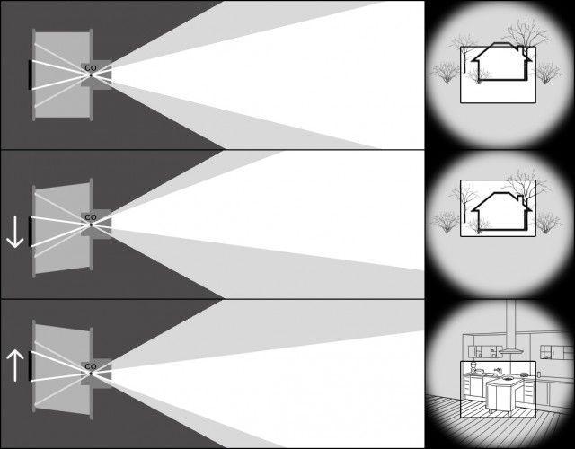 movimientos de la cámara de placas