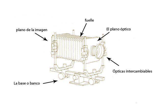 partes de la cámara de placas, en la parte trasera encontramos el plano de la imagen, en la delantera el plano óptico, las dos unidas por un fuelle y todo el conjunto está sobre una guía o banco