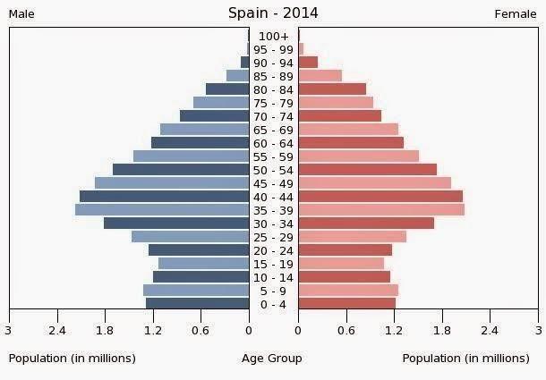 Piramide de población 2014