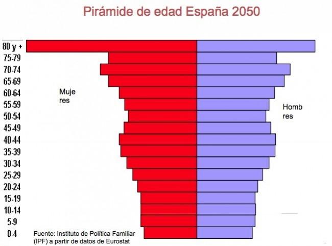 Piramide de población 2050
