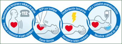 Cadena de Supervivencia: Los tres primeros eslabones prácticamente se realizan en el ámbito extrahospitalario y por personal sanitario o no sanitario entrenado.