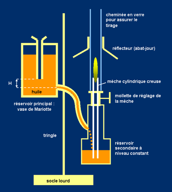 Esquema de la lámpara de Argand con las mejoras que introdujeron Quinquet y Lange