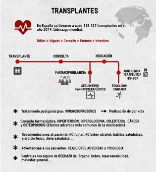 AF%20Transplantados