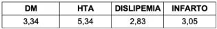 Tabla 1. Odds Ratio de diferentes patologías asociadas al DC