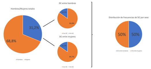 Resultados del análisis estadístico de la prevalencia del Deterioro Cognitivo entre hombres y mujeres llevado a cabo por el estudio CREDOS