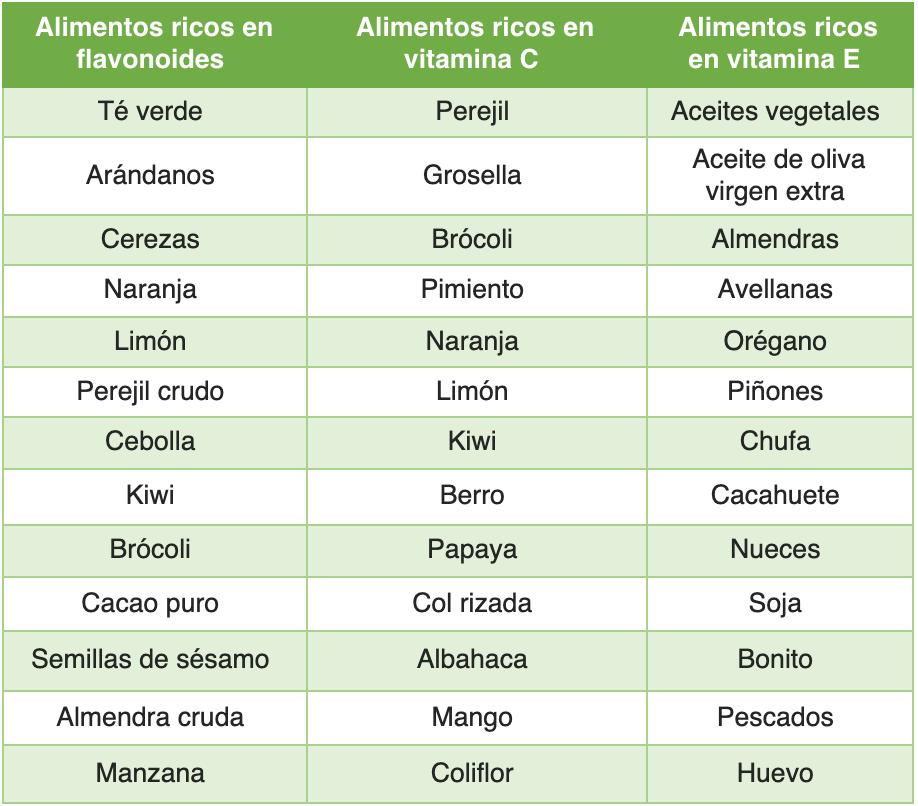 Alimentos ricos en vitaminas C, E y flavonoides.