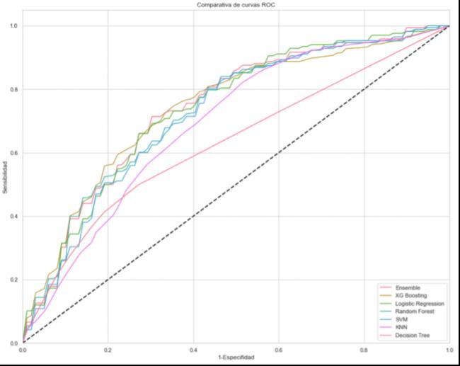 Sensibilidad Vs comparativa curvas ROC