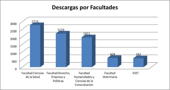Descargas por Facultades CEU-UCH diciembre 2015