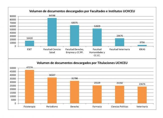 Descargas de documentos por facultades y titulaciones en la UCH