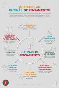 ¿Qué son las rutinas del pensamiento?