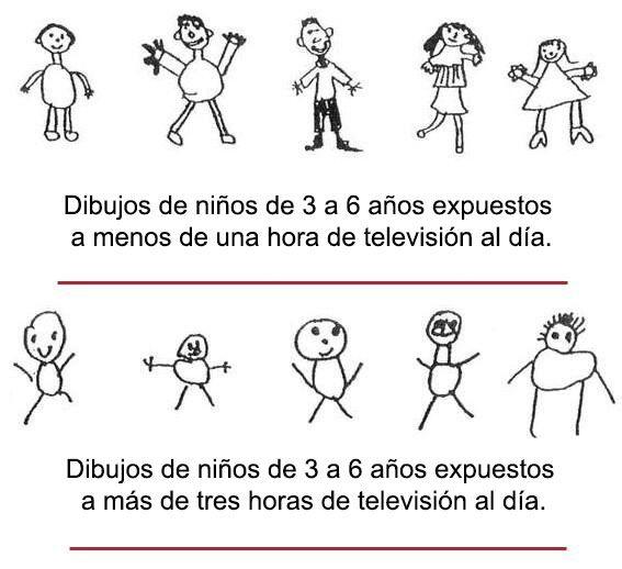dibujos de niños que ven menos de una hora la tele y de los que la ven más de una hora