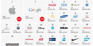 Informe marcas globales