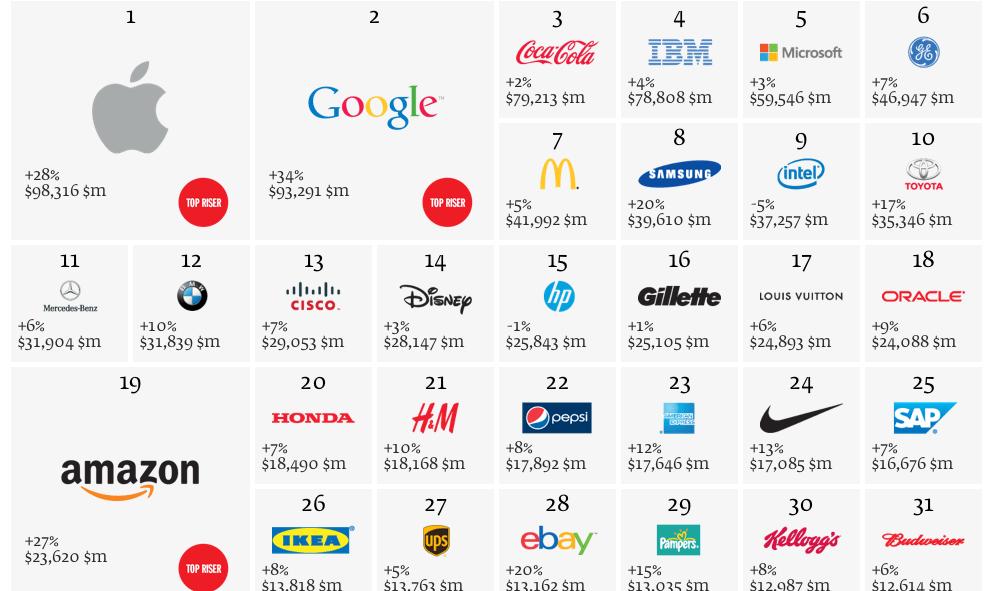 Apple la mejor marca del mundo blog de marketing - Las mejores marcas de sofas ...