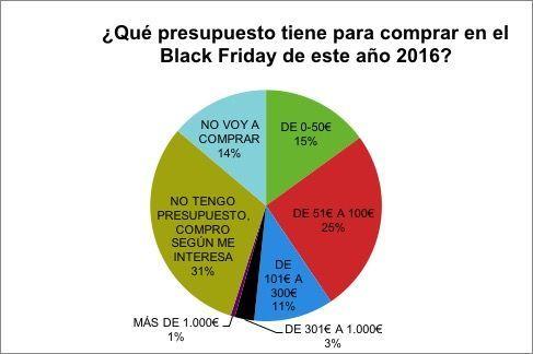 presupuesto para el Black Friday