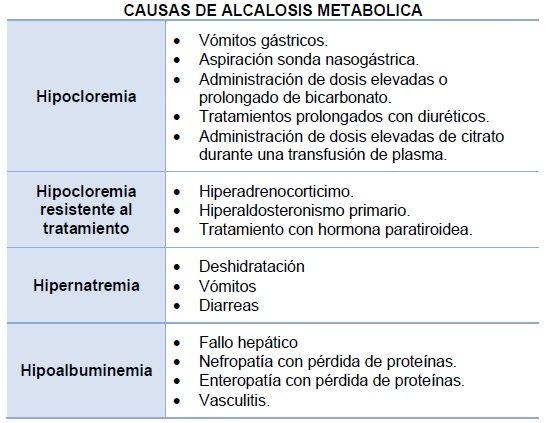 Causas de la alcalosis metabólica. Elaborado por Diana Uribelarrea